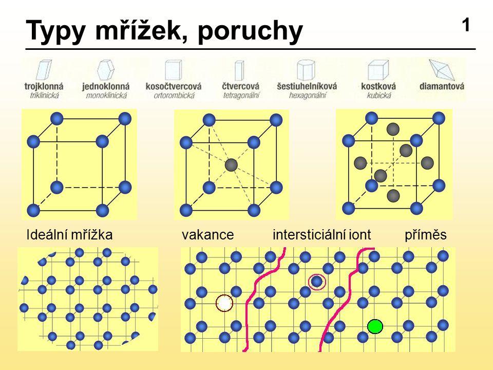 Typy mřížek, poruchy 1 Ideální mřížka vakance intersticiální iont příměs