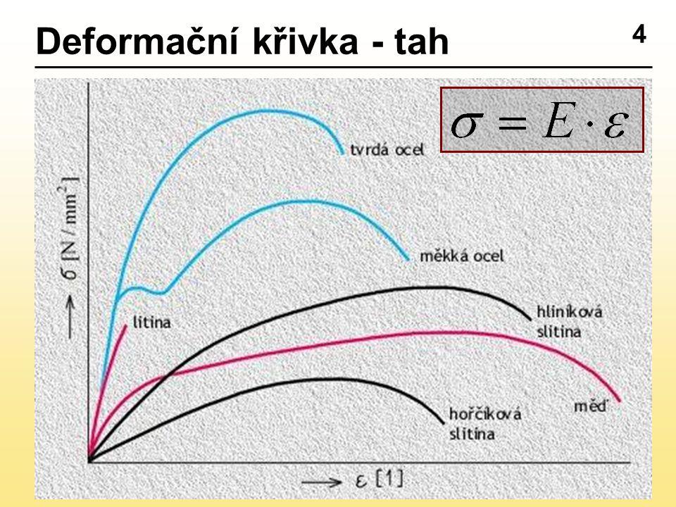 Deformační křivka - tah