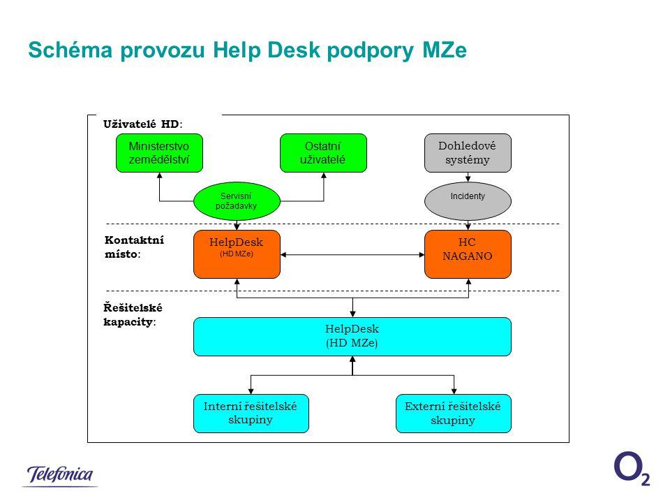 Schéma provozu Help Desk podpory MZe