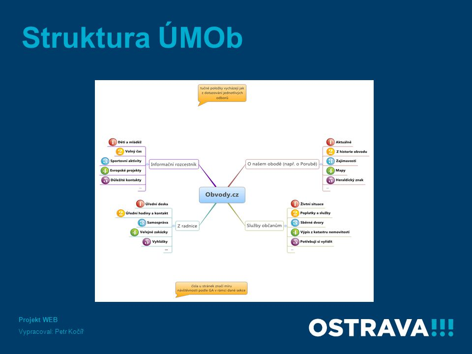 Struktura ÚMOb Projekt WEB Vypracoval: Petr Kočíř