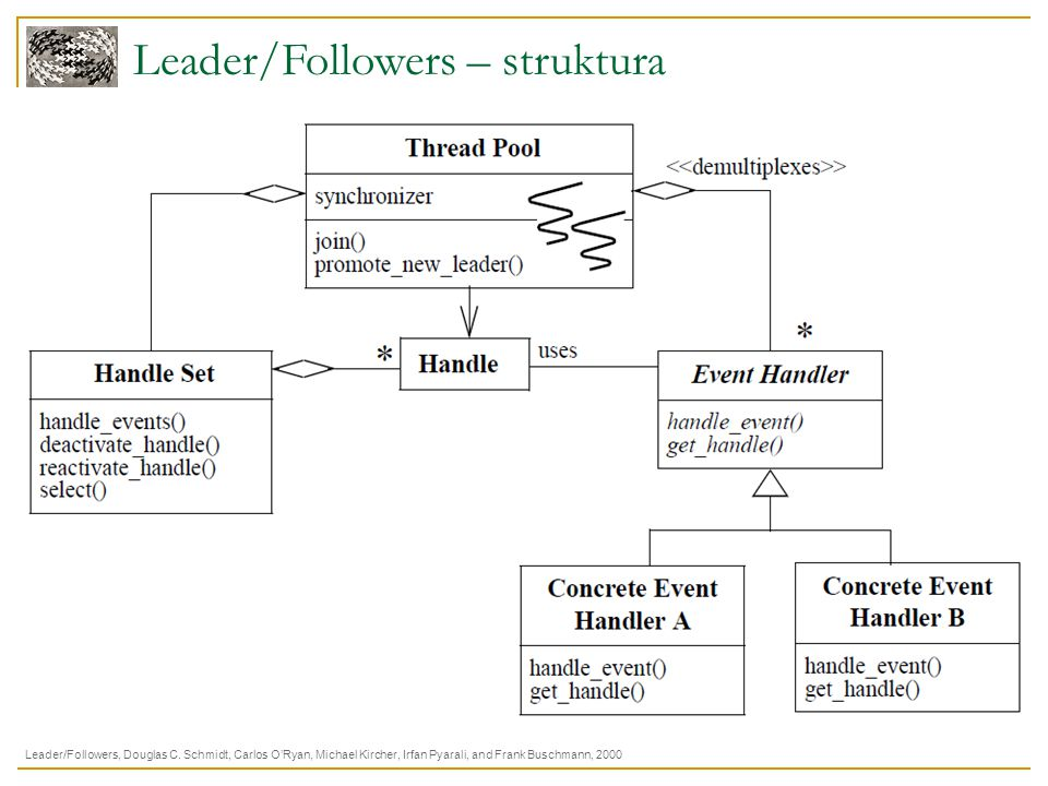 Leader/Followers – struktura
