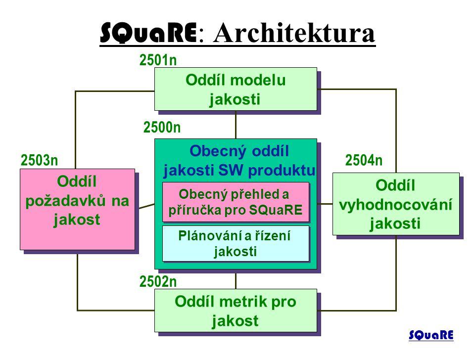SQuaRE: Architektura 2501n Oddíl modelu jakosti 2500n Obecný oddíl