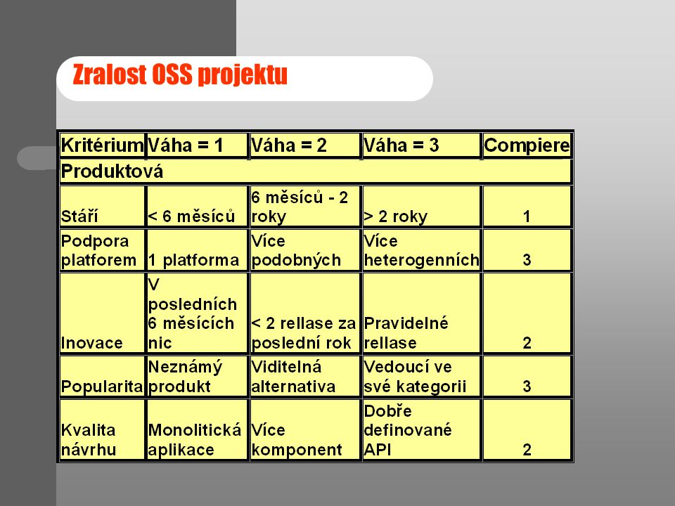 Zralost OSS projektu