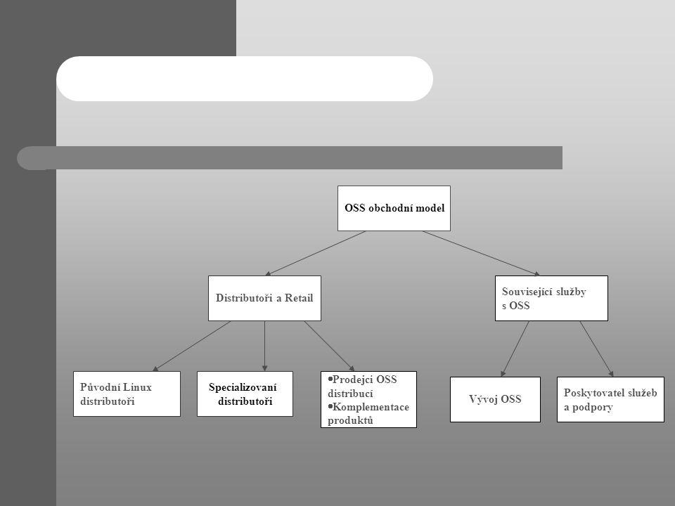 OSS obchodní model Distributoři a Retail. Související služby. s OSS. Původní Linux. distributoři.