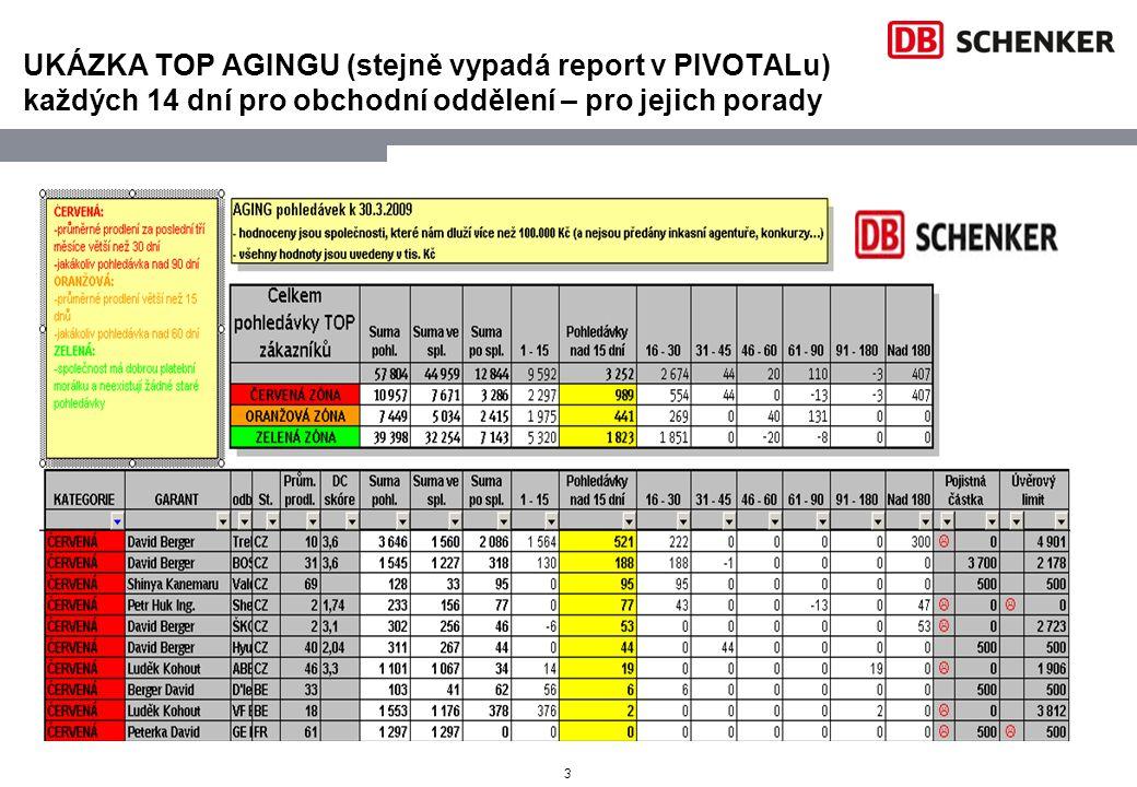 UKÁZKA TOP AGINGU (stejně vypadá report v PIVOTALu) každých 14 dní pro obchodní oddělení – pro jejich porady
