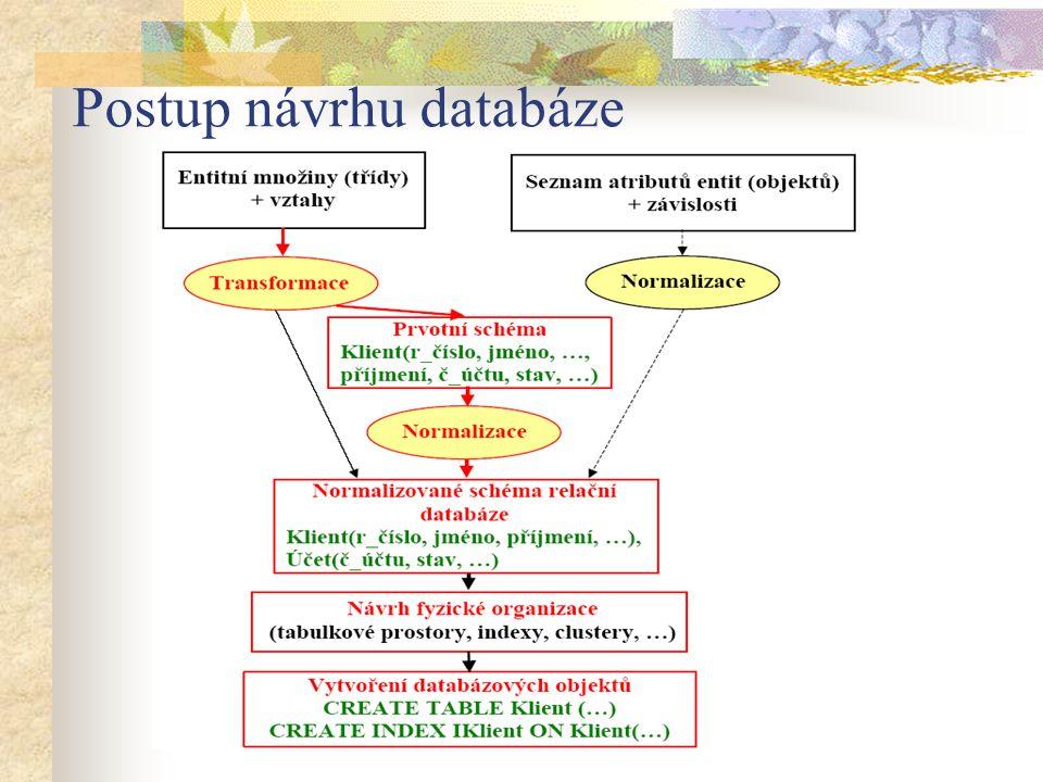 Postup návrhu databáze