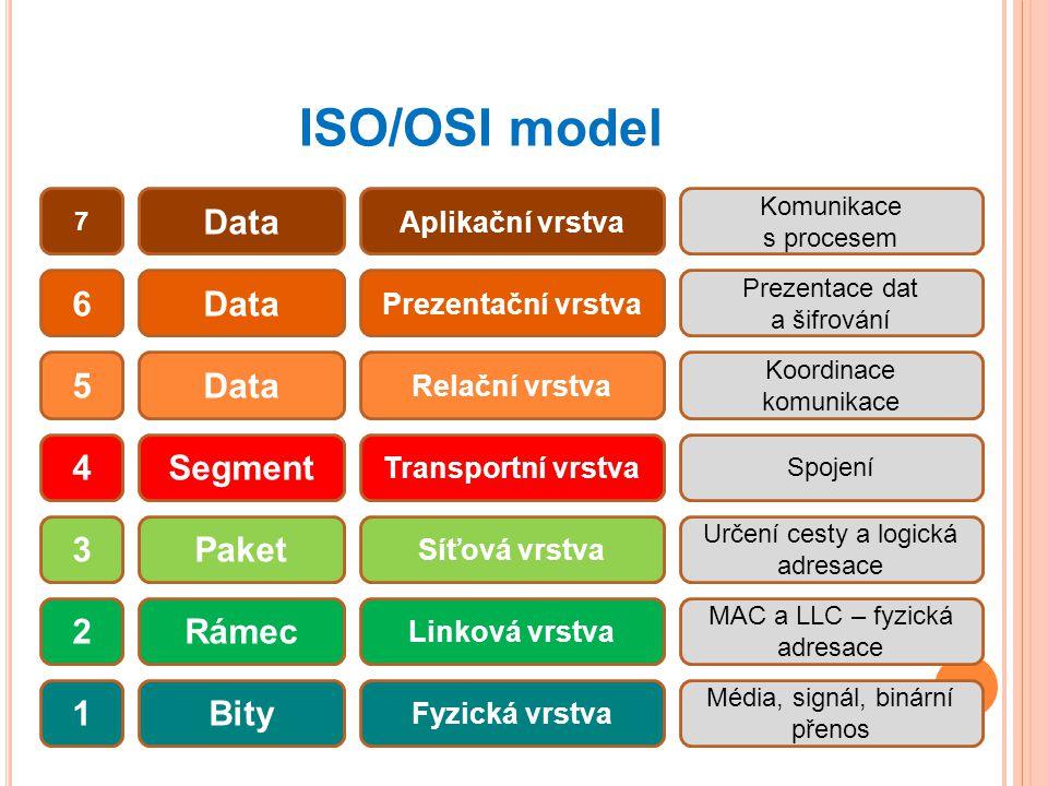 ISO/OSI model Data 6 Data 5 Data 4 Segment 3 Paket 2 Rámec 1 Bity