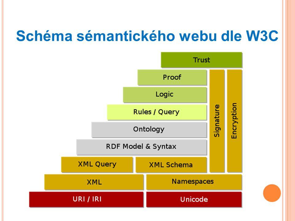 Schéma sémantického webu dle W3C