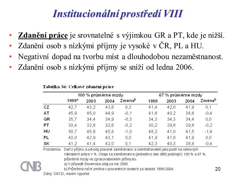 Institucionální prostředí VIII