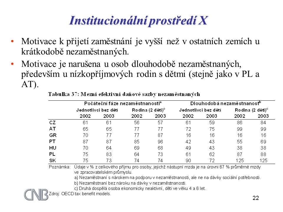 Institucionální prostředí X