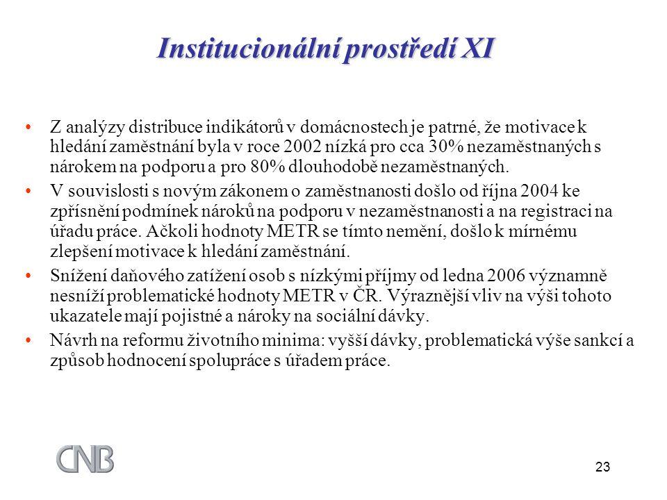Institucionální prostředí XI