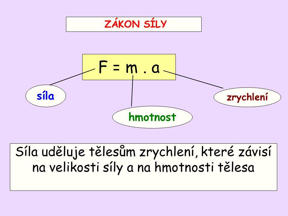 ZÁKON SÍLY F = m . a. síla. zrychlení. hmotnost.