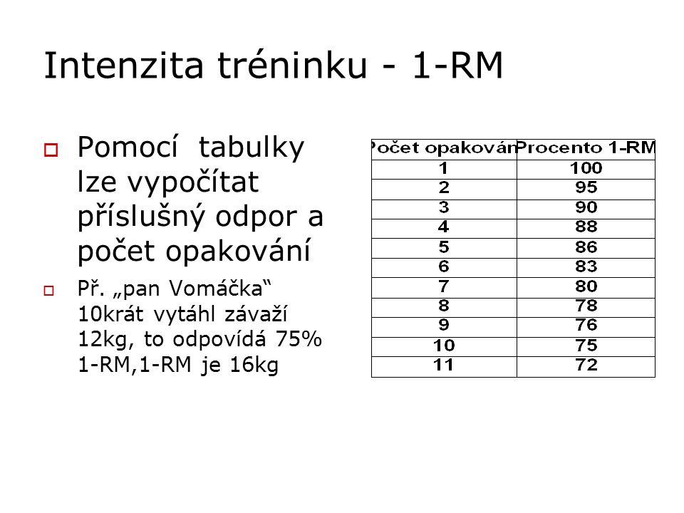Intenzita tréninku - 1-RM