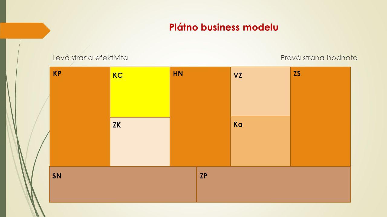 Plátno business modelu