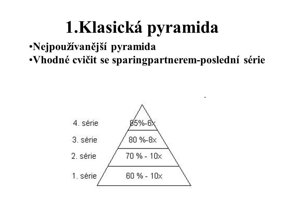 1.Klasická pyramida Nejpoužívanější pyramida
