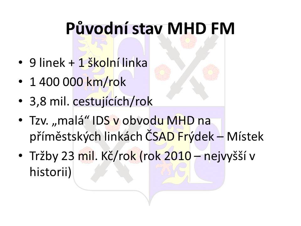 Původní stav MHD FM 9 linek + 1 školní linka 1 400 000 km/rok