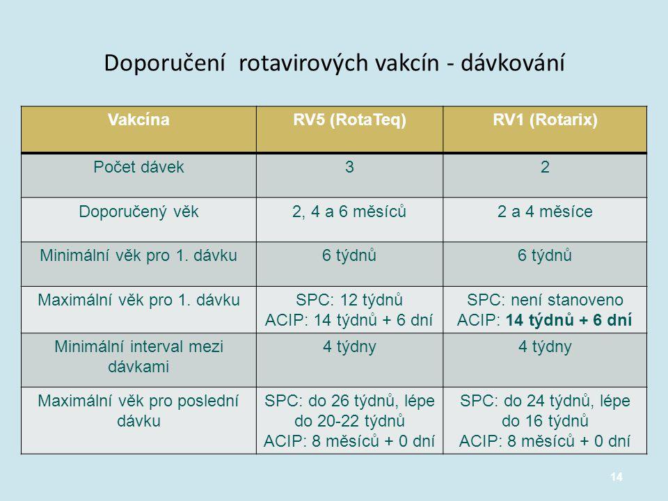 Doporučení rotavirových vakcín - dávkování