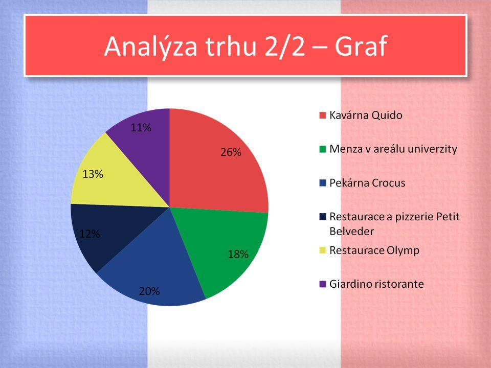 Analýza trhu 2/2 – Graf
