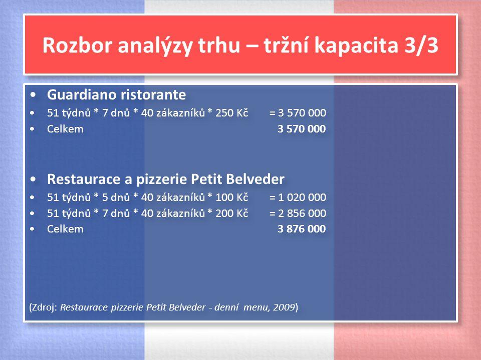 Rozbor analýzy trhu – tržní kapacita 3/3
