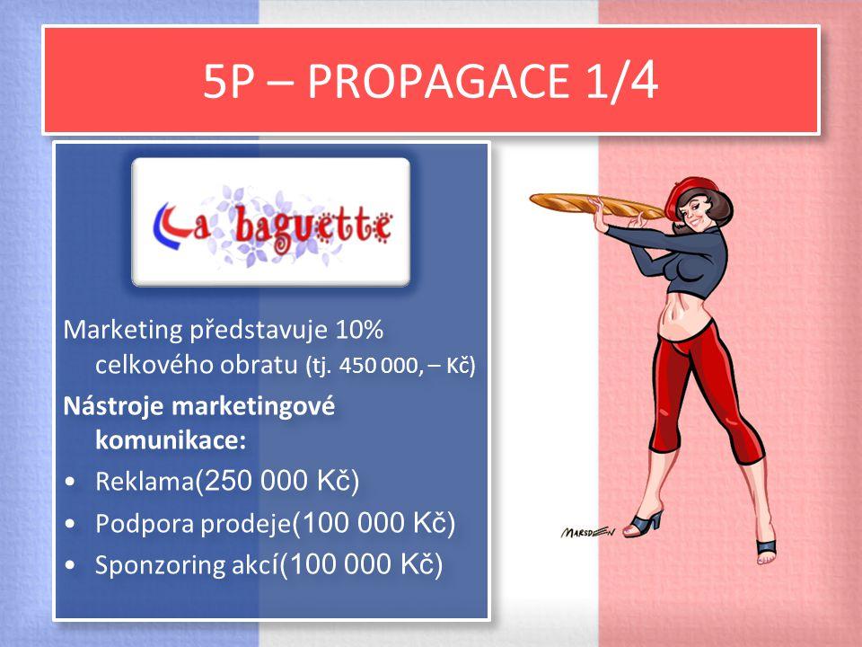 5P – PROPAGACE 1/4 Marketing představuje 10% celkového obratu (tj. 450 000, – Kč) Nástroje marketingové komunikace: