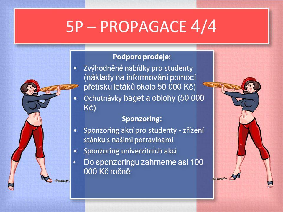 5P – PROPAGACE 4/4 Podpora prodeje: