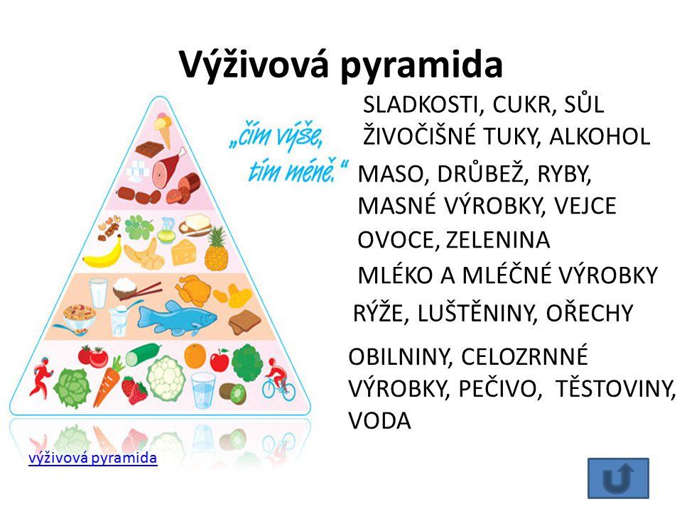Výživová pyramida SLADKOSTI, CUKR, SŮL ŽIVOČIŠNÉ TUKY, ALKOHOL