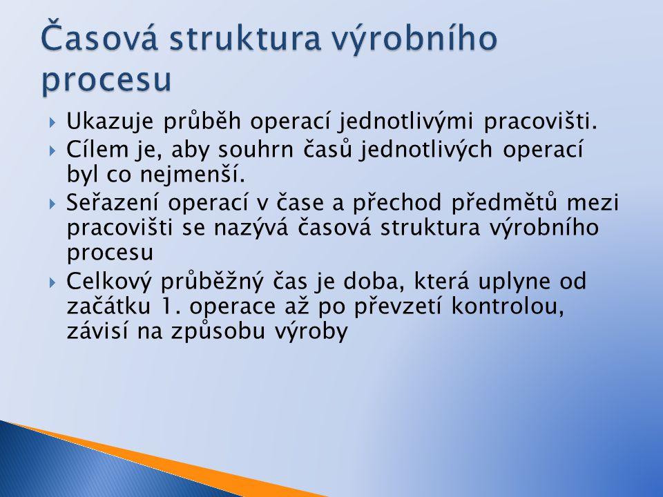 Časová struktura výrobního procesu