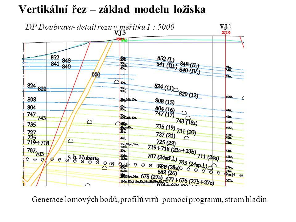Vertikální řez – základ modelu ložiska