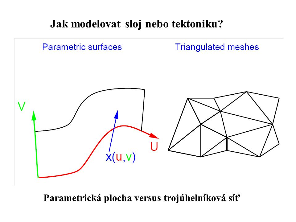 Jak modelovat sloj nebo tektoniku