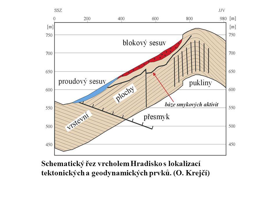 Schematický řez vrcholem Hradisko s lokalizací tektonických a geodynamických prvků. (O. Krejčí)