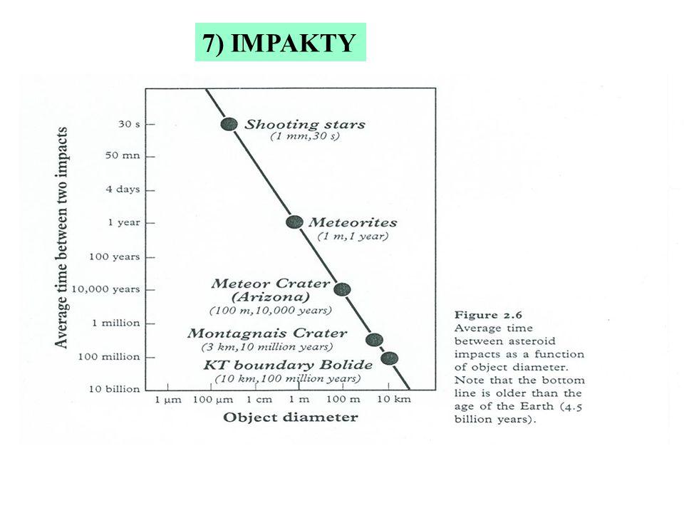 7) IMPAKTY
