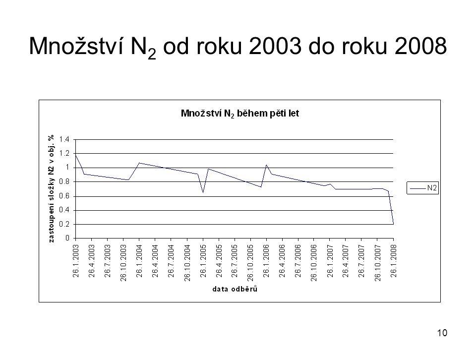 Množství N2 od roku 2003 do roku 2008