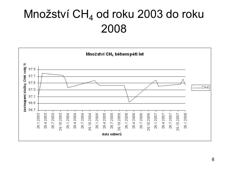 Množství CH4 od roku 2003 do roku 2008