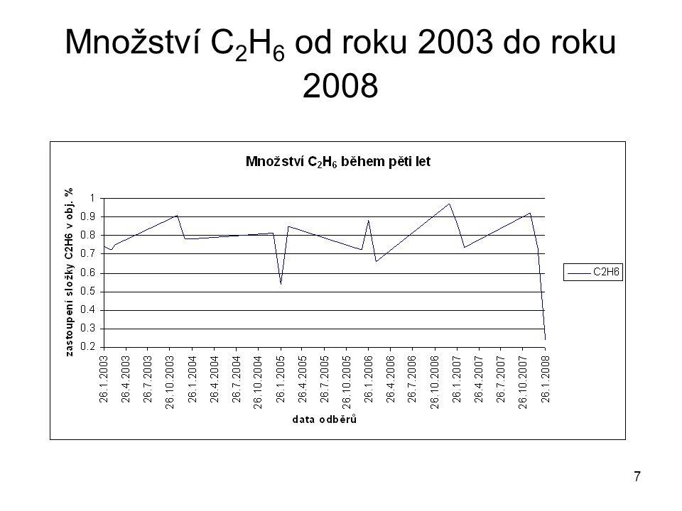 Množství C2H6 od roku 2003 do roku 2008