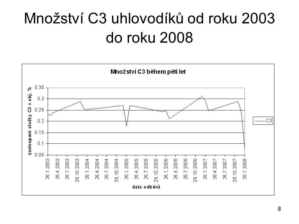 Množství C3 uhlovodíků od roku 2003 do roku 2008