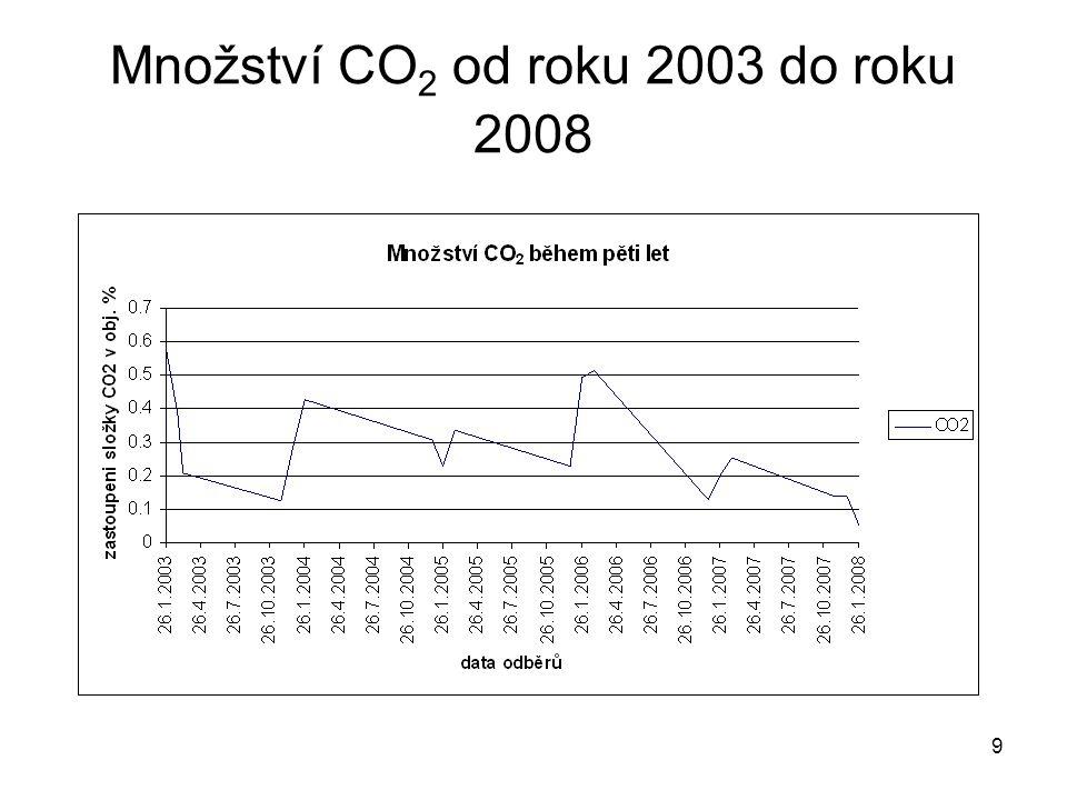 Množství CO2 od roku 2003 do roku 2008