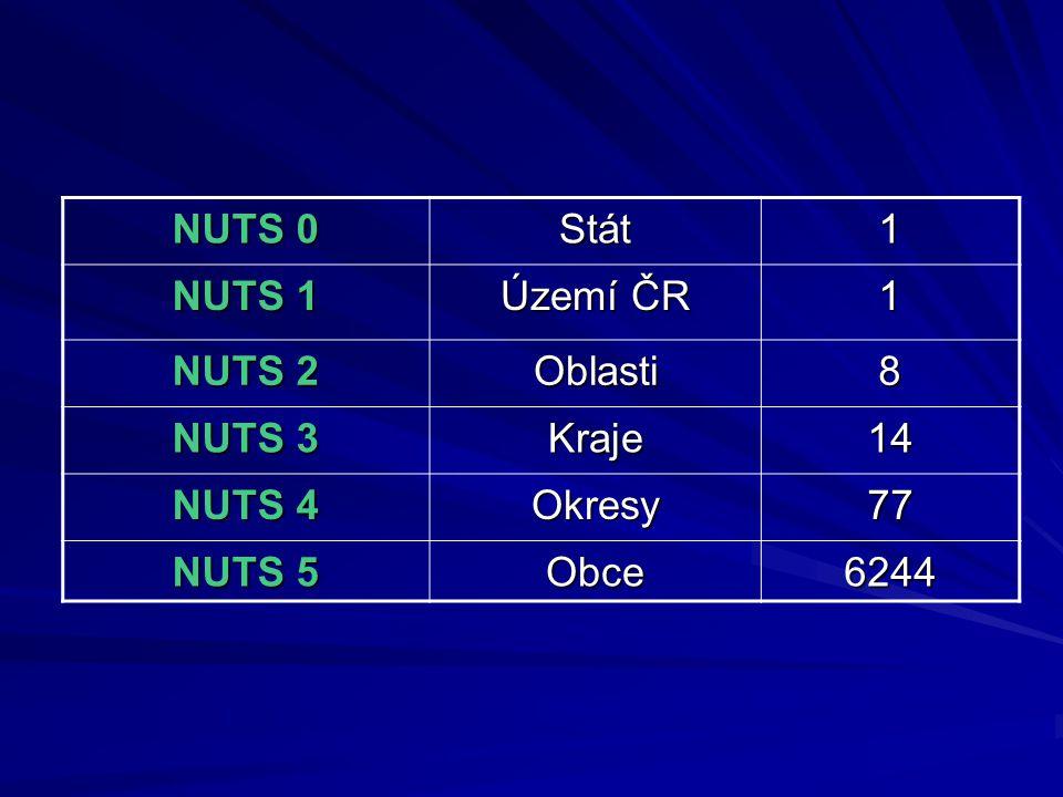 NUTS 0 Stát 1 NUTS 1 Území ČR NUTS 2 Oblasti 8 NUTS 3 Kraje 14 NUTS 4 Okresy 77 NUTS 5 Obce 6244