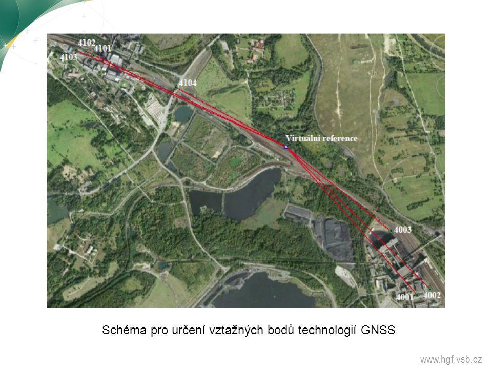 Schéma pro určení vztažných bodů technologií GNSS