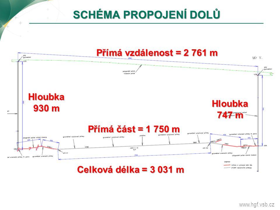 SCHÉMA PROPOJENÍ DOLŮ Přímá vzdálenost = 2 761 m Hloubka930 m