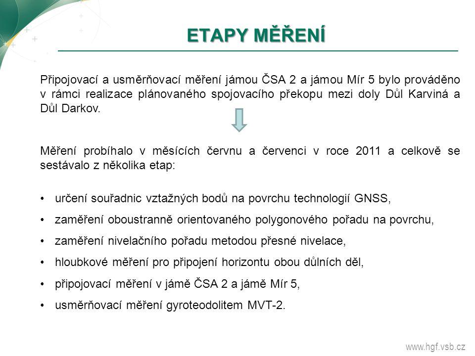 ETAPY MĚŘENÍ