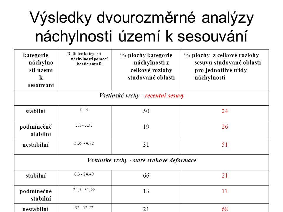 Výsledky dvourozměrné analýzy náchylnosti území k sesouvání