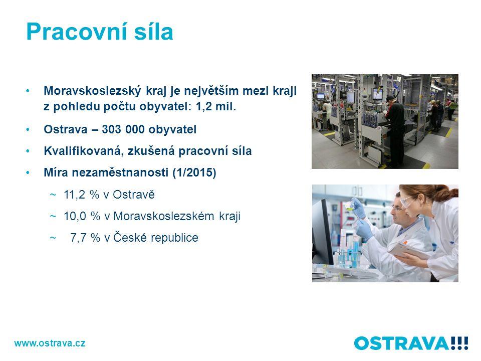 Pracovní síla Moravskoslezský kraj je největším mezi kraji z pohledu počtu obyvatel: 1,2 mil. Ostrava – 303 000 obyvatel.
