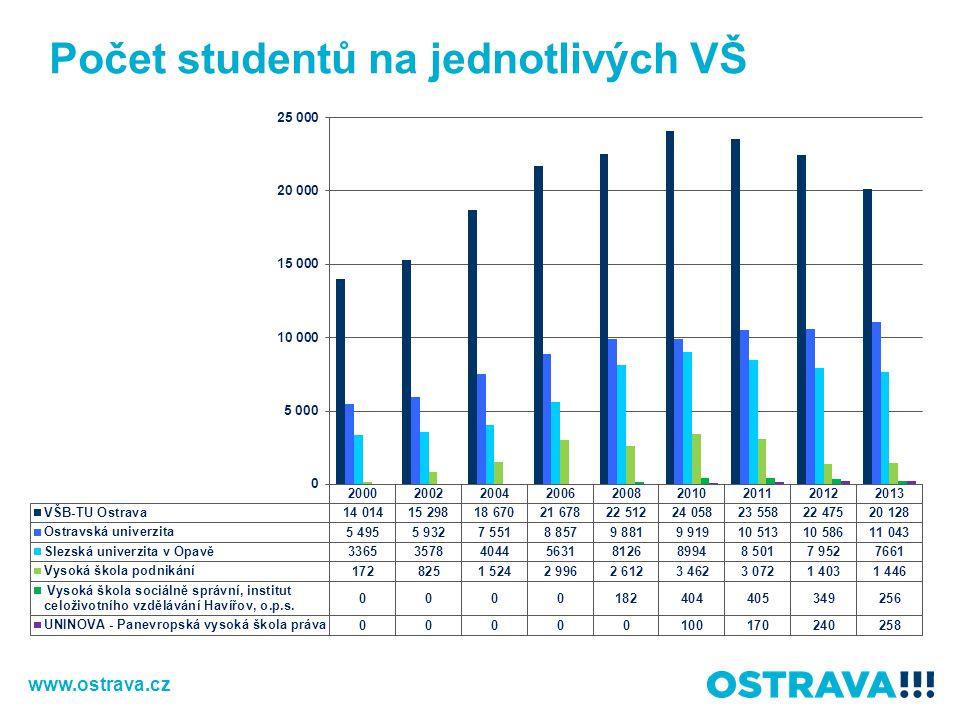 Počet studentů na jednotlivých VŠ v Ostravě
