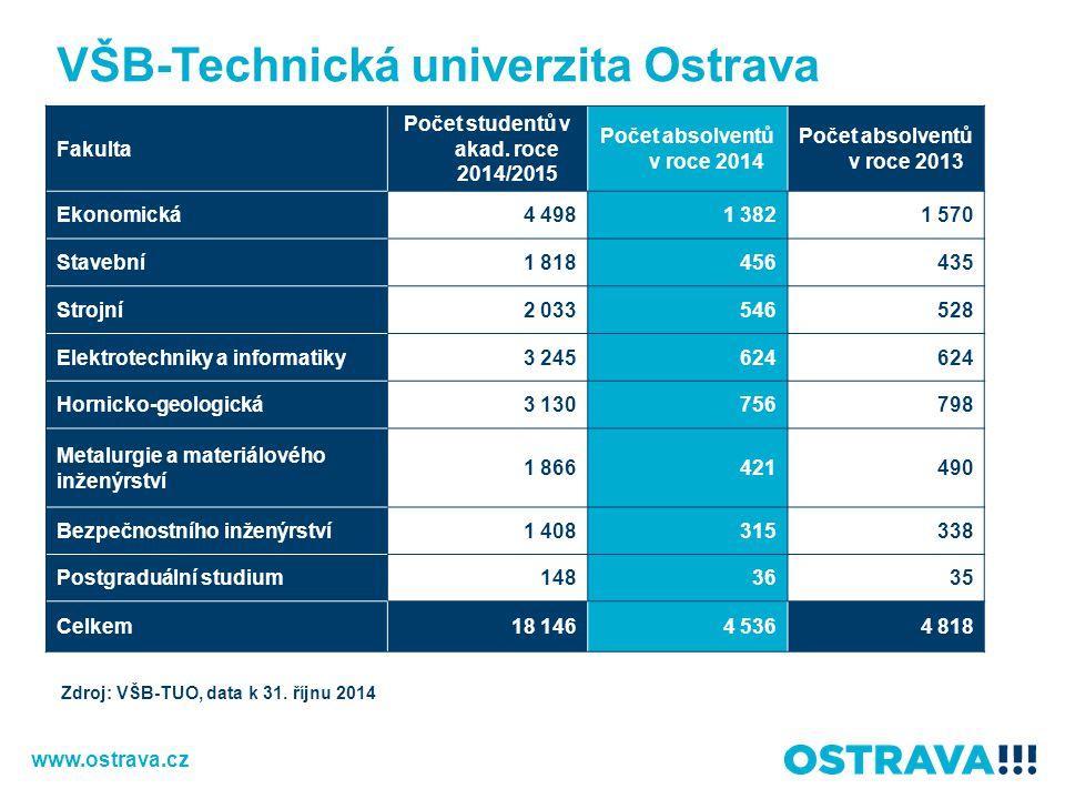 VŠB-Technická univerzita Ostrava