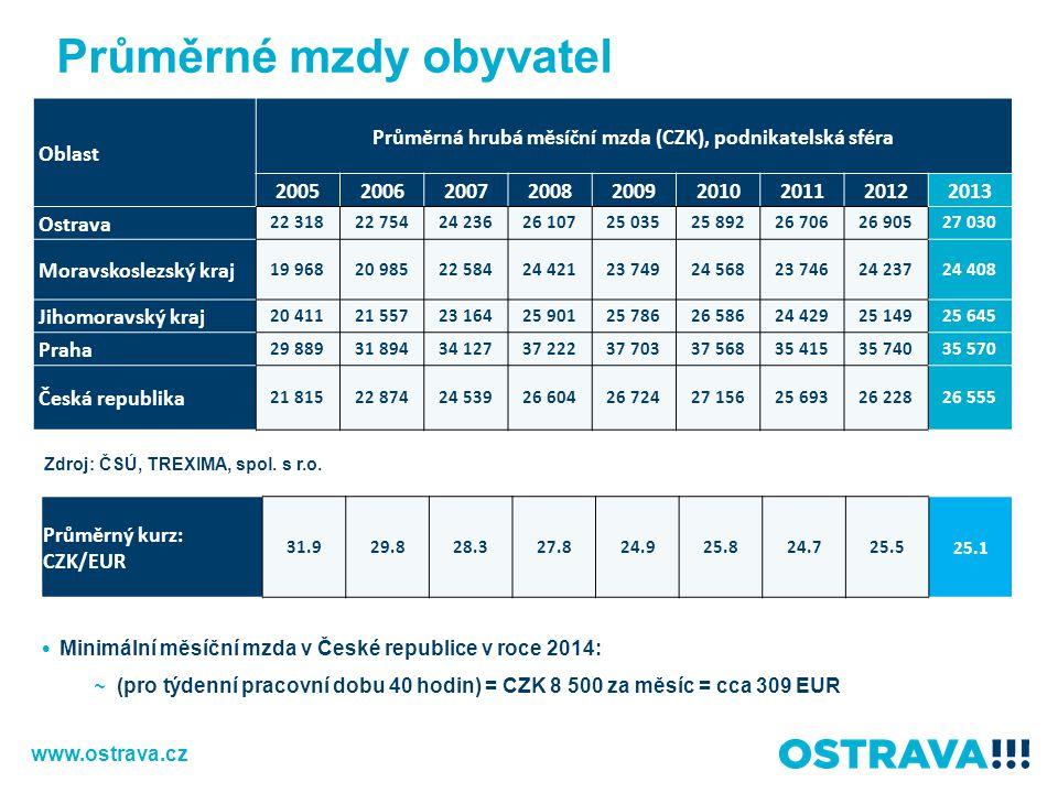 Průměrná hrubá měsíční mzda (CZK), podnikatelská sféra