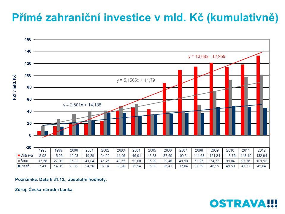 Přímé zahraniční investice v mld. Kč (kumulativně)