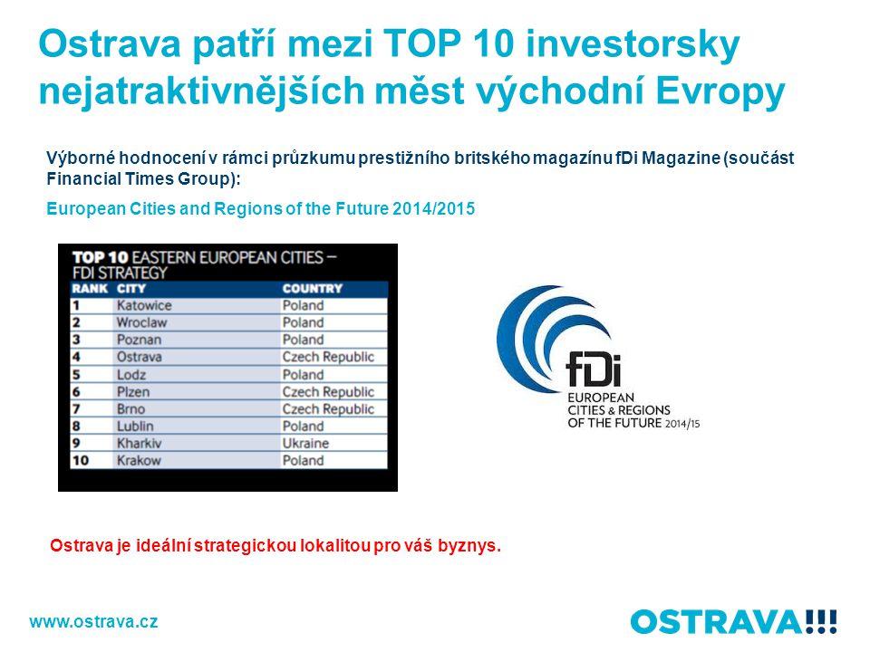 Ostrava patří mezi TOP 10 investorsky nejatraktivnějších měst východní Evropy