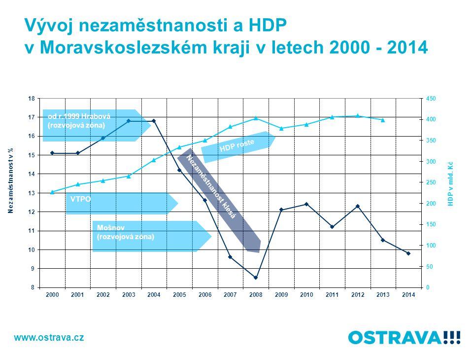 Vývoj nezaměstnanosti a HDP