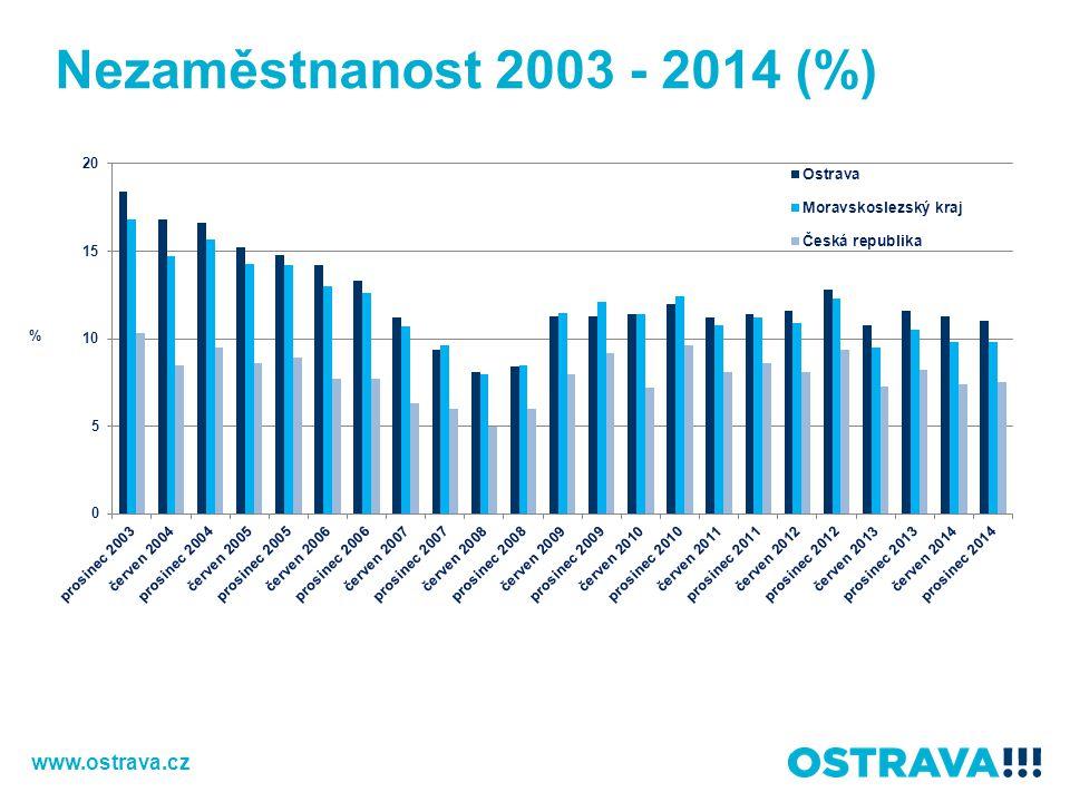 Nezaměstnanost 2003 - 2014 (%) www.ostrava.cz