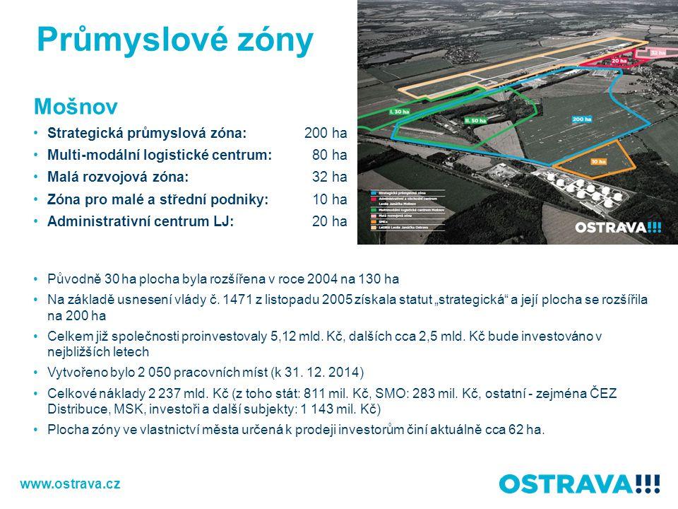 Průmyslové zóny Mošnov Strategická průmyslová zóna: 200 ha